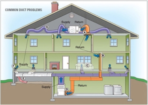 FCS3263_Fig1_EnergyStar-CommonDuctProblems